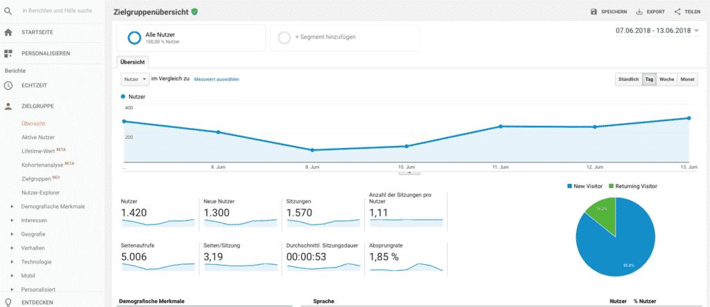 Google Analytics in München und Starnberg
