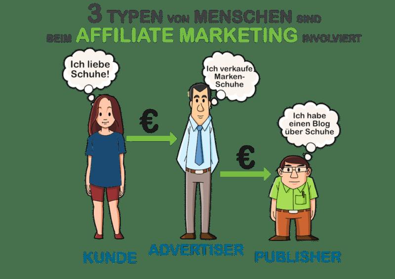 3 Typen von Menschen sind beim Affiliate Marketing involviert