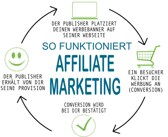 so funktioniert affiliate marketing - online Marketing Beratung in München und Starnberg
